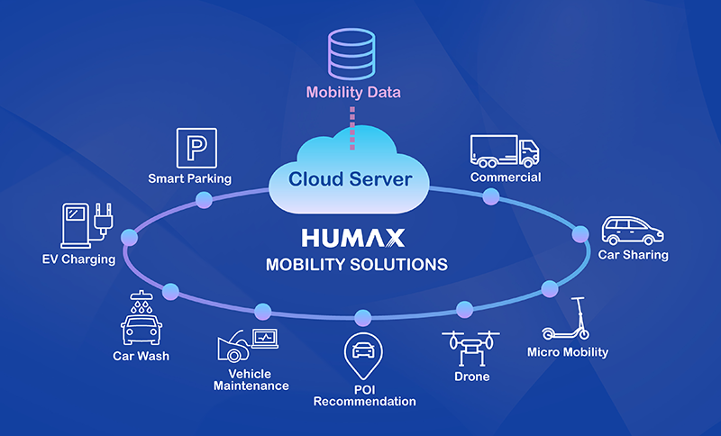 Humax Mobility Solutions